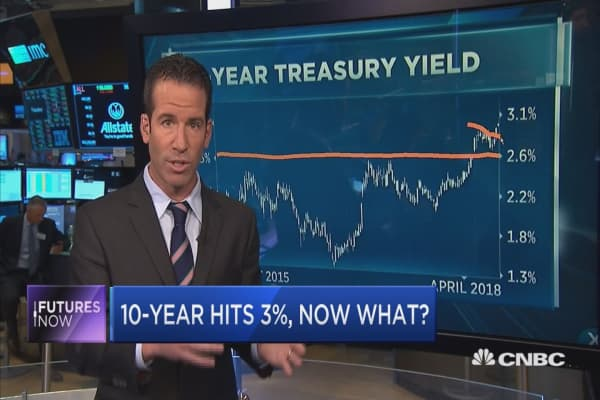 Rising rates are giving the market an identity crisis, says technician