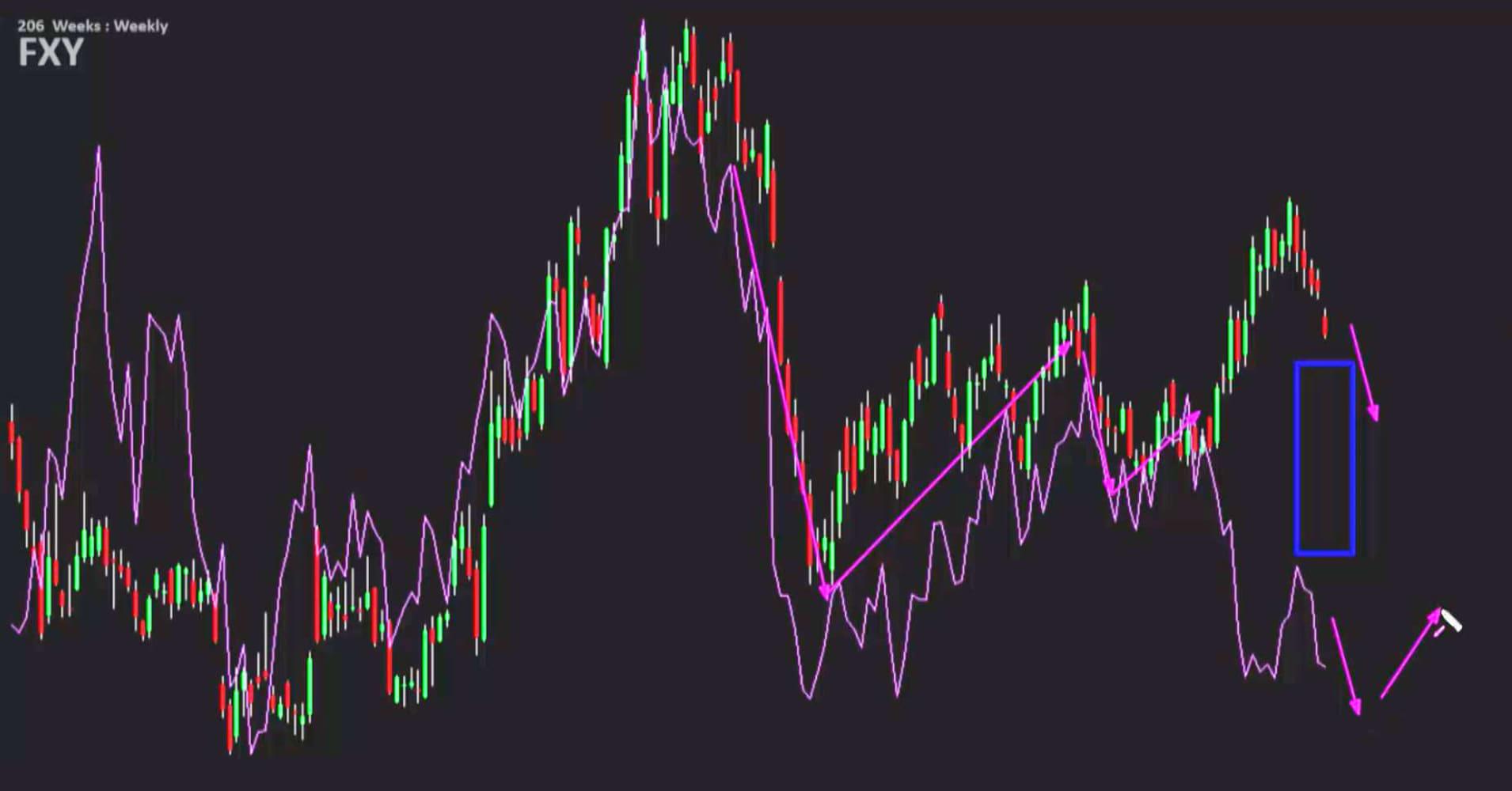 Cnbc forex market