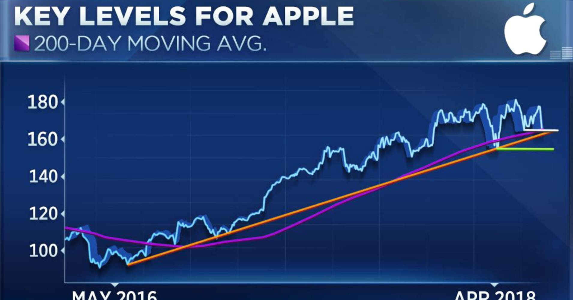 Apple falls 11% from recent high  Here are the next levels to watch