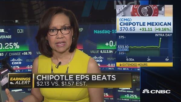 Chipotle beats on bottom line