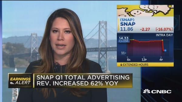 Snap Q1 total advertising revenue increased 62% YOY