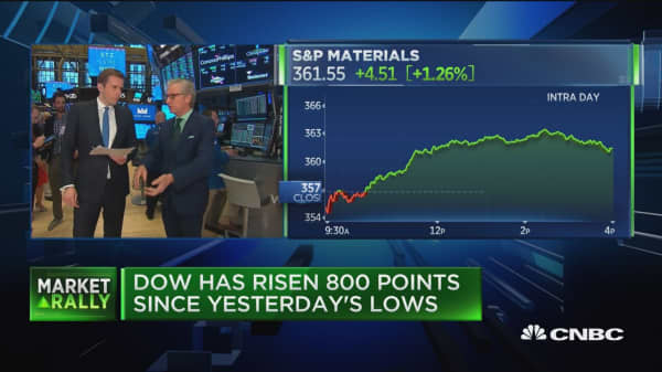 Dow has risen 800 points since yesterday's lows