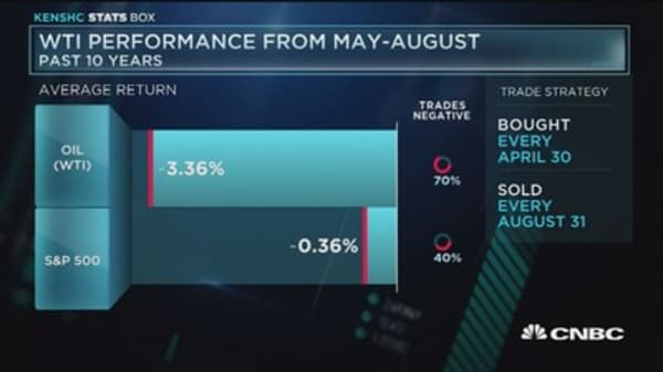 Oil's historical performance from May-August