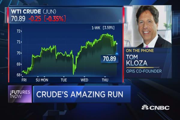 "Oil bulls have 'hammerlock on this market,"" OPIS' Tom Kloza says"
