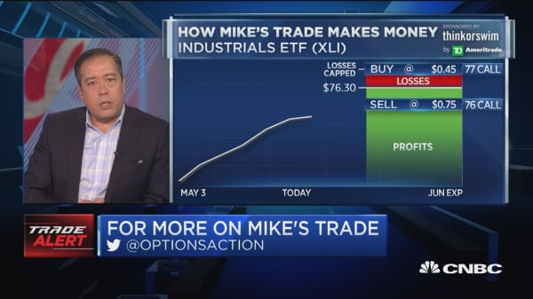 Chart points to trouble for industrials