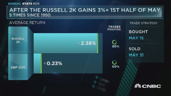 After the Russell 2K gains 3%+ first half of May