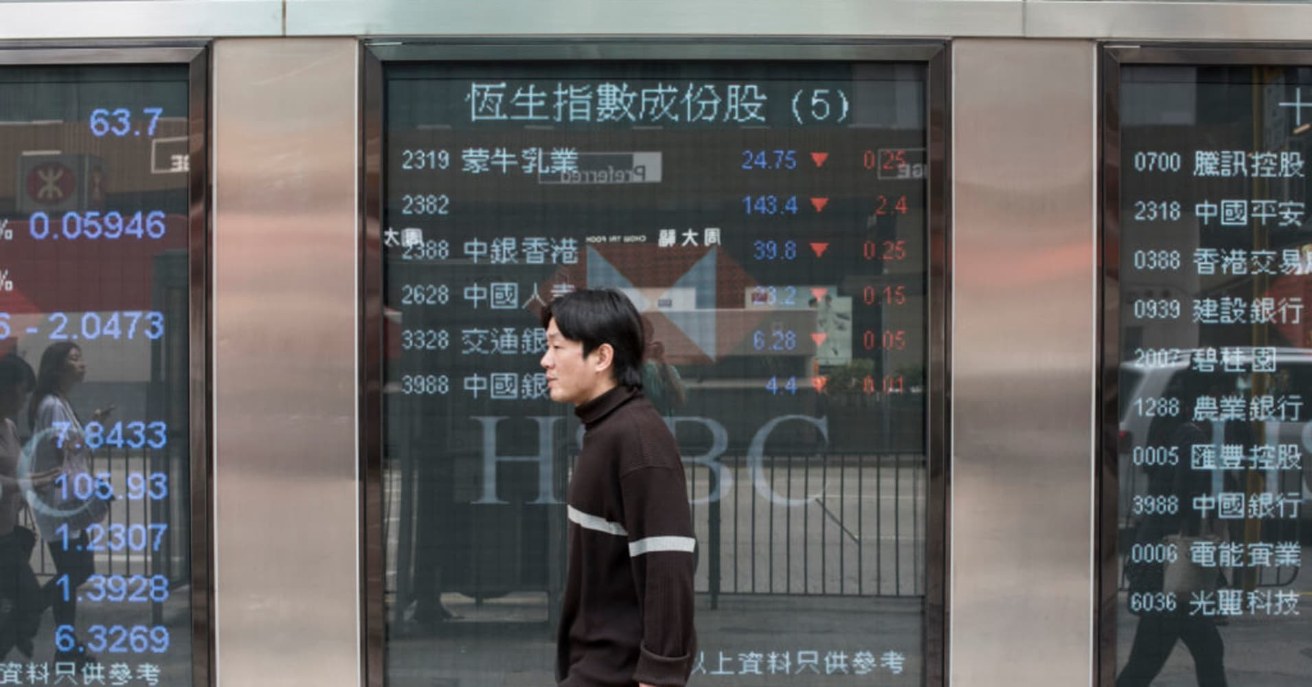 Huawei CFO arrest hits Asian tech stocks hard; broader markets sell-off as global rout continues