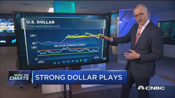 As dollar rallies, here are three places to put your money: Technician