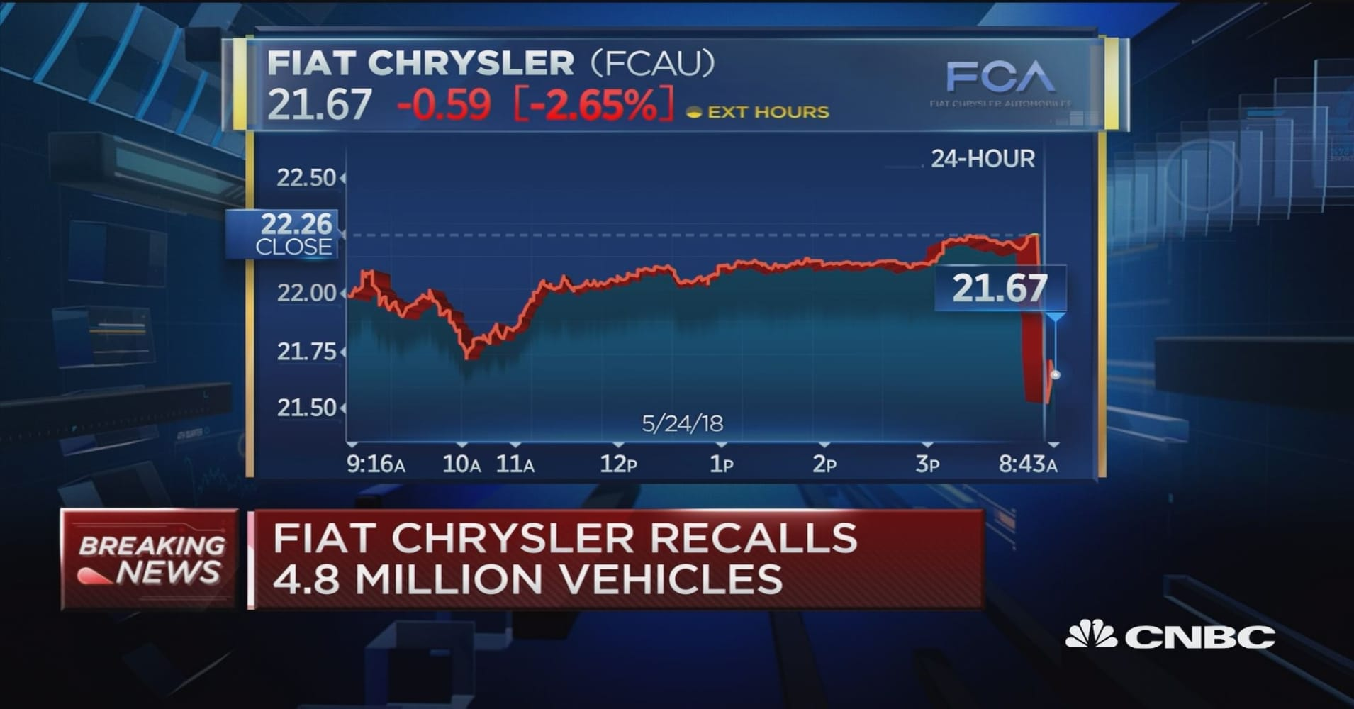 Fiat Chrysler recalls 4.8 million vehicles, shares fall