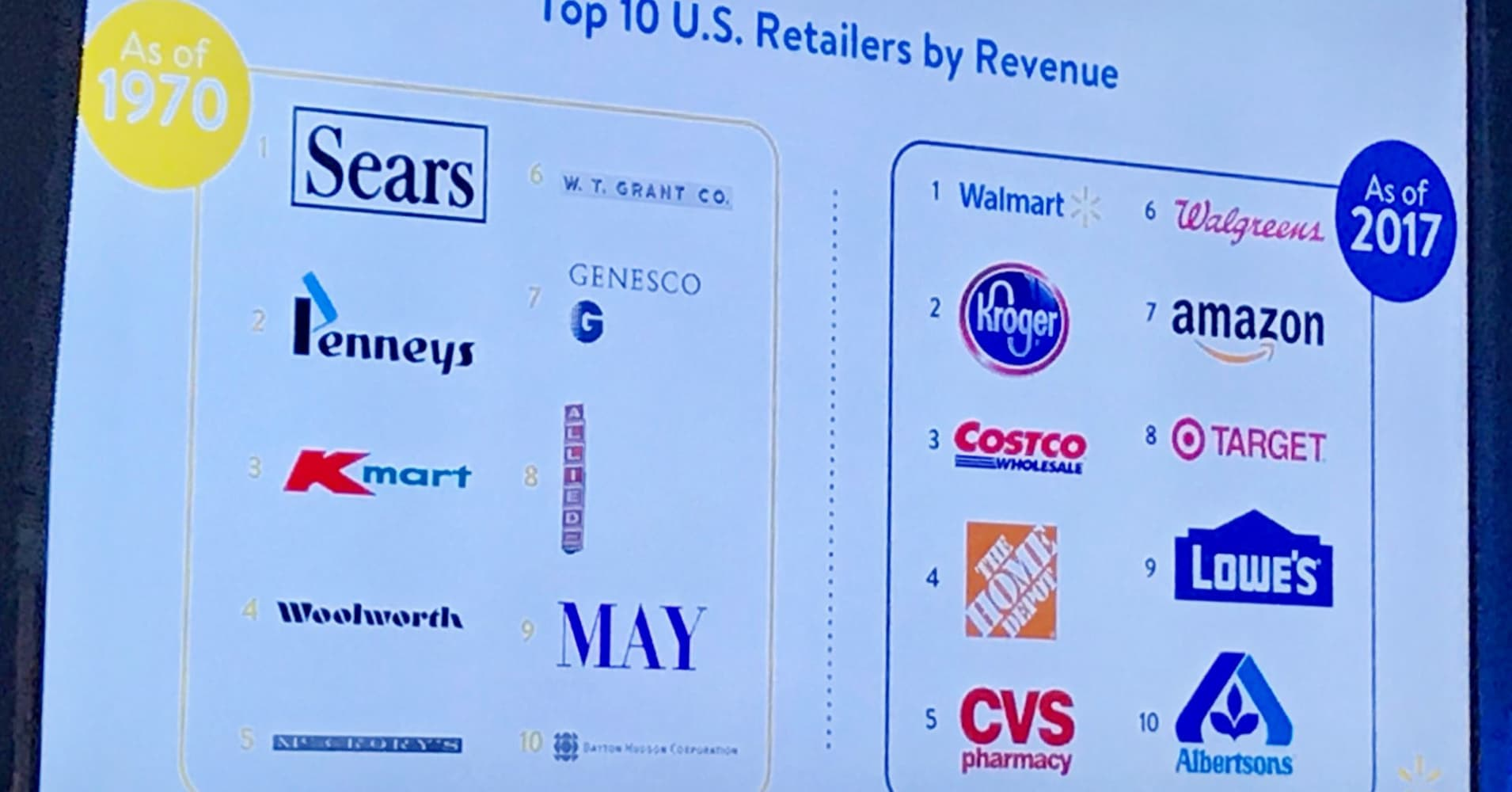 Top 10 retailers by revenue.