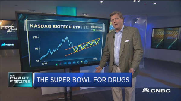 Chart points to big breakout for biotech stocks