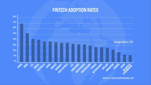 This chart shows how China is dominating fintech