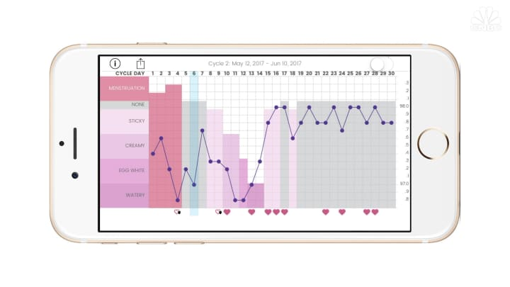 A sample fertility chart on the Kindara app, based upon basal body temperature and cervical fluids.