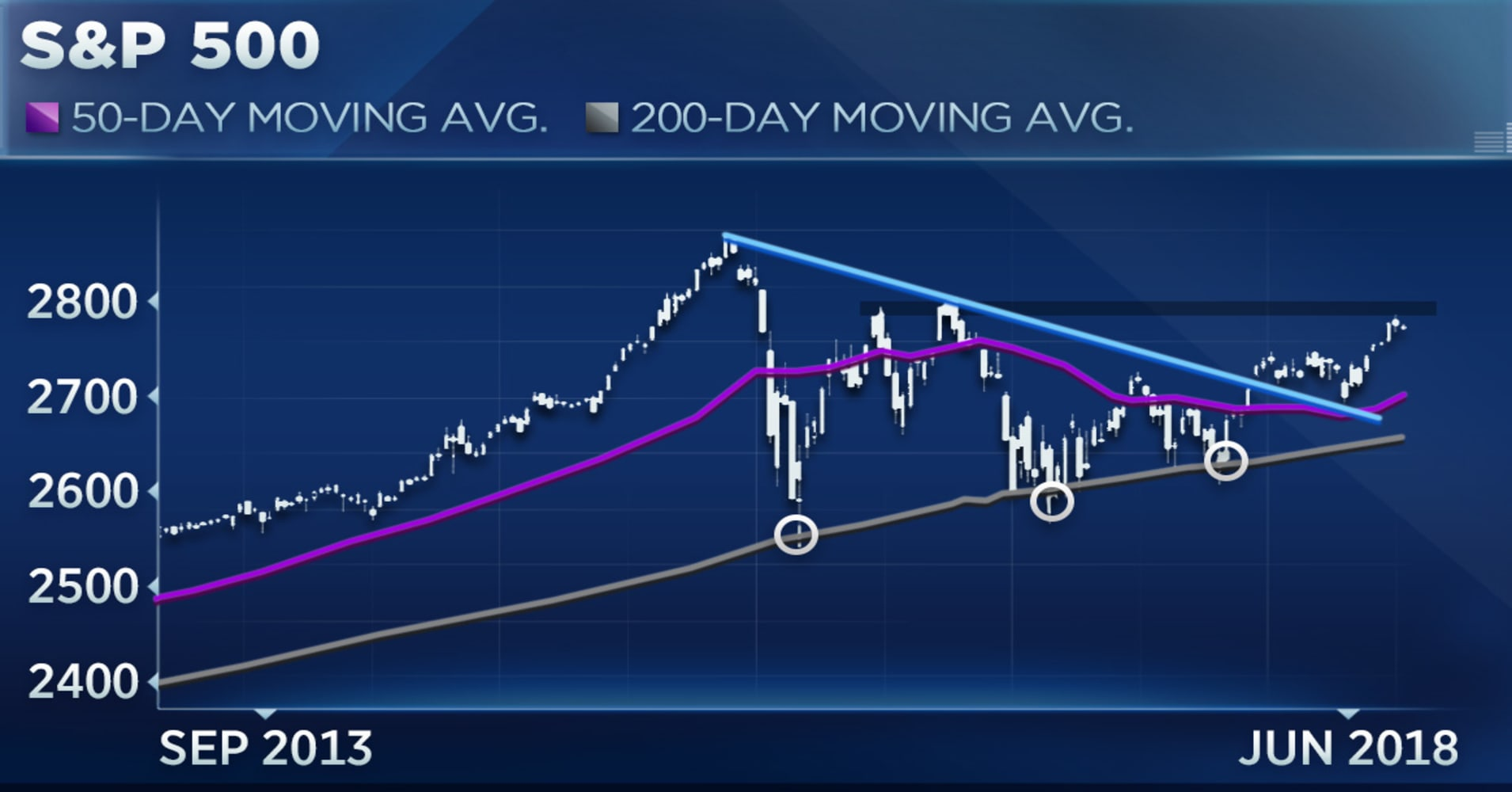 The Sp Levels To Watch Amid A Huge Week For The Market