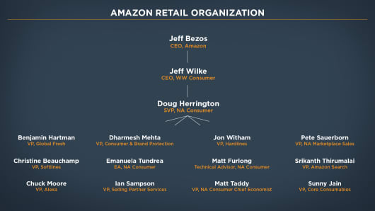 CNBC's rendering of Amazon's retail org chart