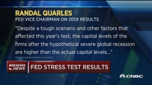 Fed stress test results: All 35 banks have sufficient capital