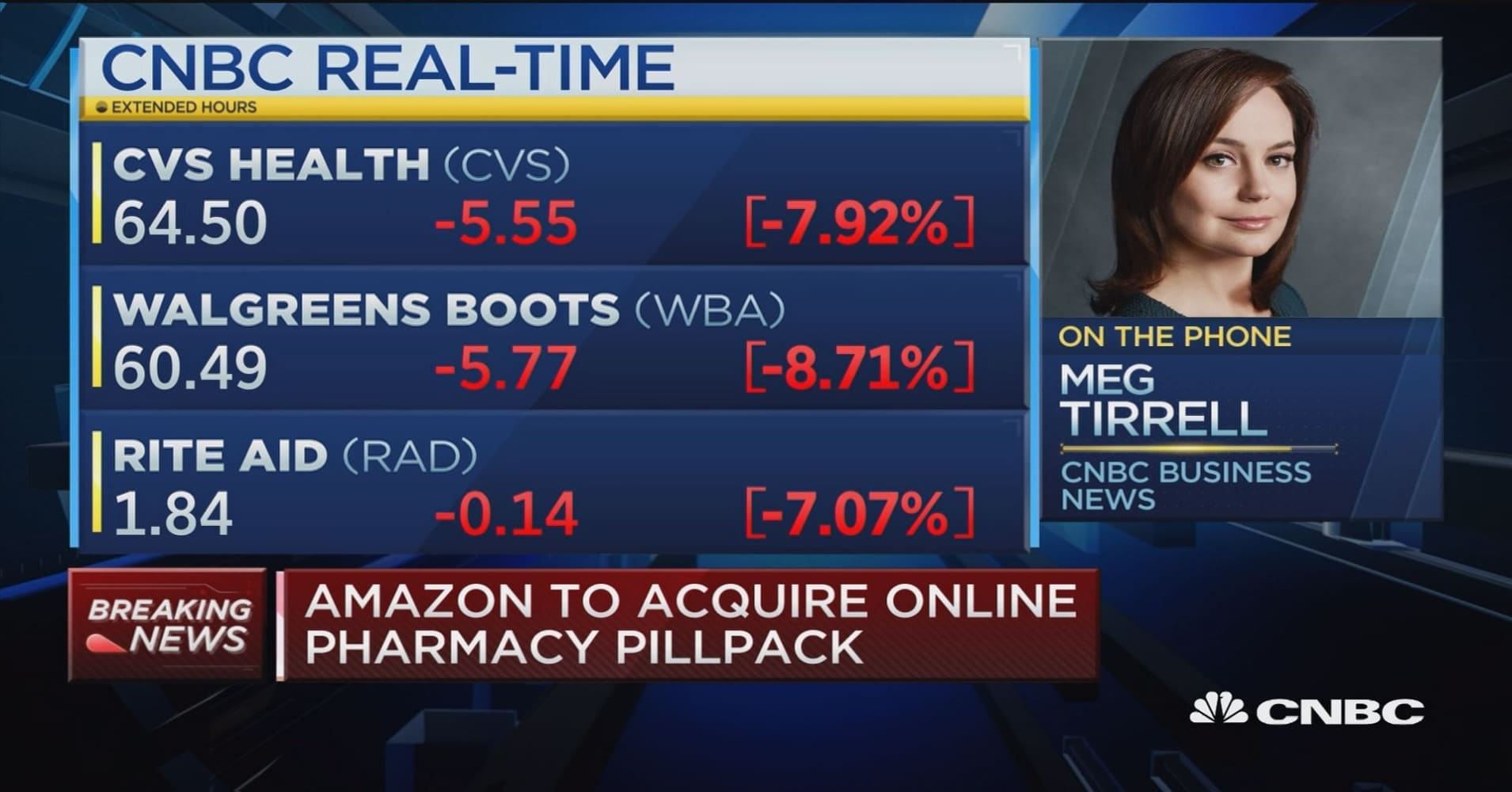 rite aide cvs walgreens shares sink on news amazon buying pillpack