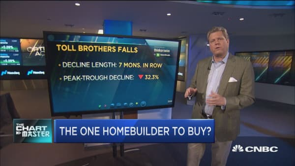 There's one homebuilder stock whose chart is so bad, it's good: Technician