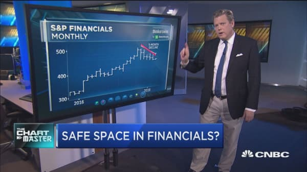 The yield curve is on life support, but there's one safe space in the financials: Technician
