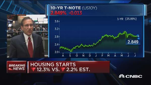 June housing starts down 12.3% vs. down 2.2% est.