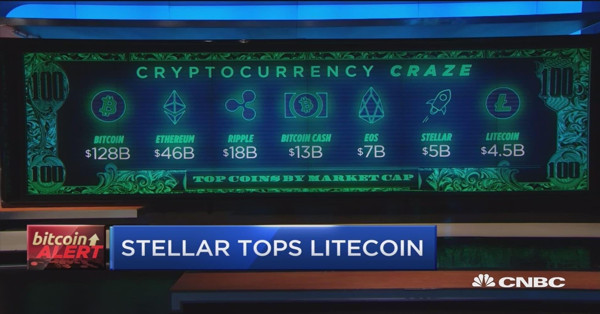 Bitcoin's incredible week