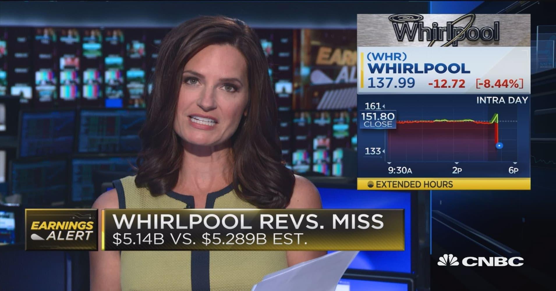 Whirlpool sinks 8 percent following earnings report