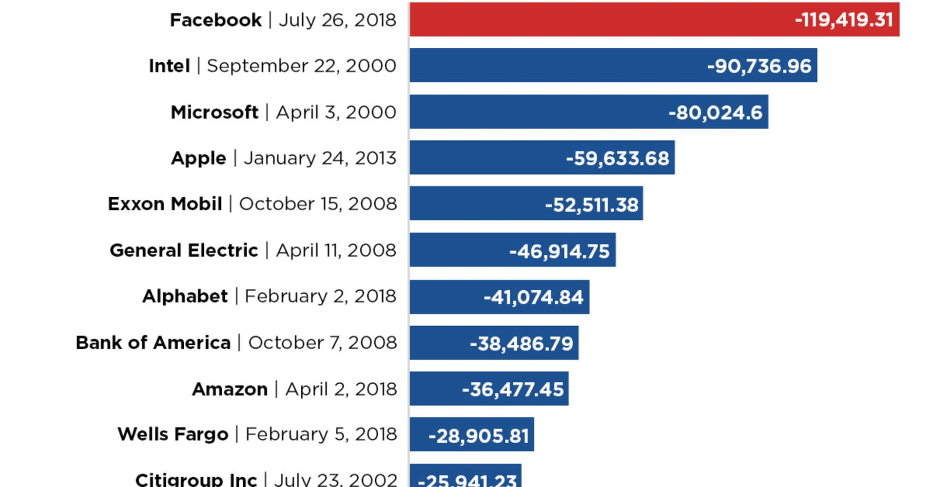 Facebooks 100 Billion Plus Rout Is The Biggest Loss In Stock