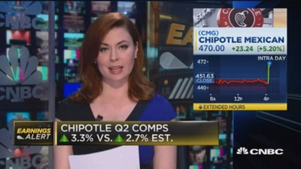 Chipotle shares up after quarterly slight beat under new CEO