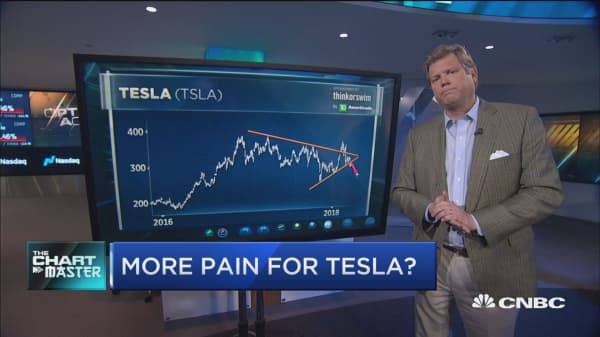 More pain ahead for Tesla into earnings?