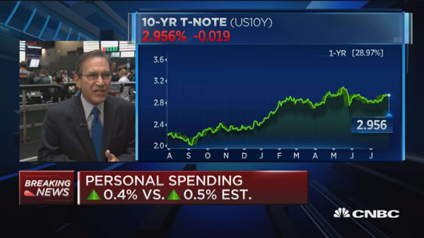 Personal income and spending up 0.4% in June