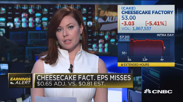 Cheesecake factory plunges after earnings, revenues miss