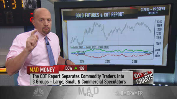 Charts: Gold could be near a bottom