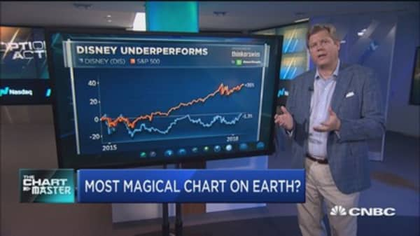 Chart points to new highs for Disney next week