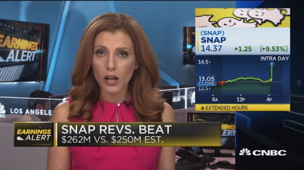 Snap soars on earnings beat, despite lower daily active users