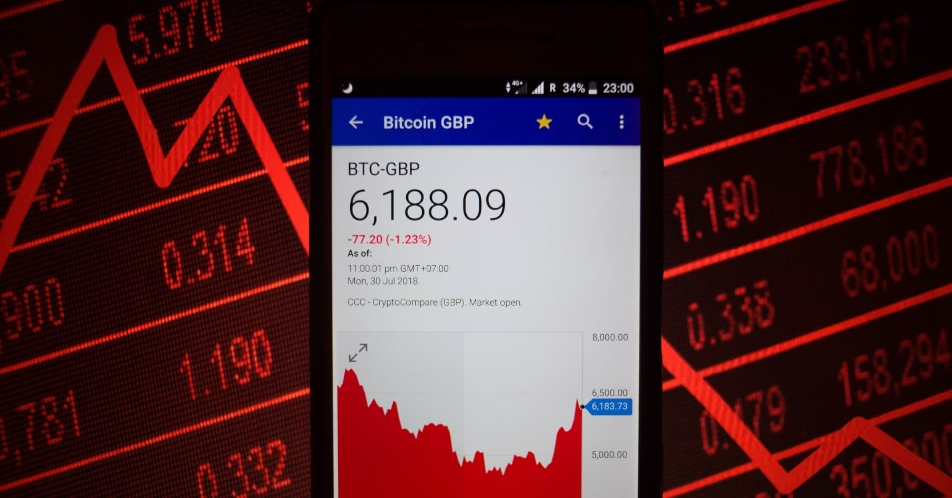Top technical analyst says it could be 'game-over' for bitcoin