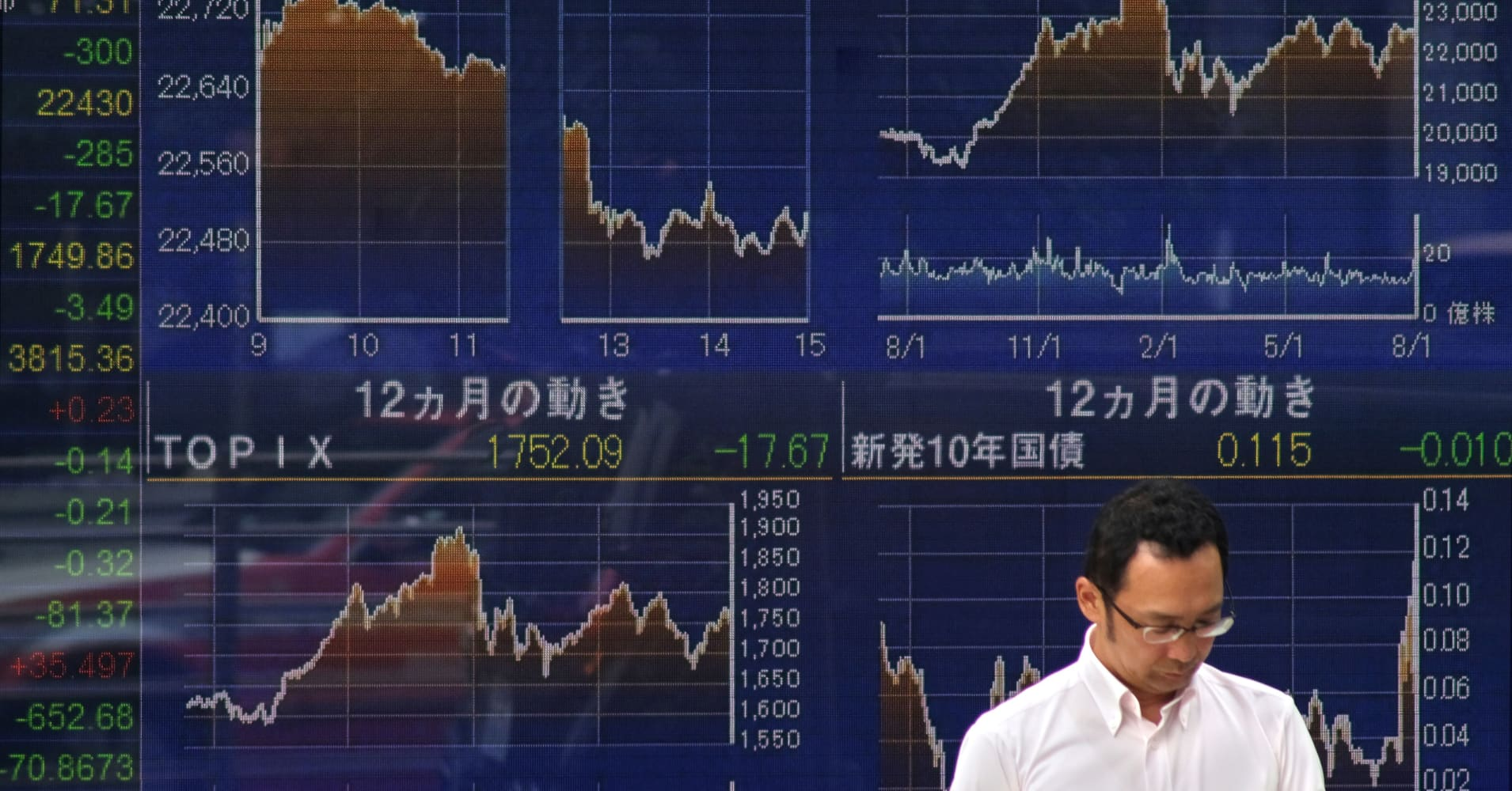 China edges up while most Asian markets trade lower; dollar holds onto gains