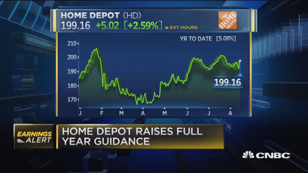 Home Depot rising after beating top and bottom line