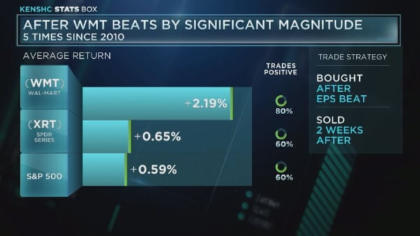 After Walmart beats by significant magnitude
