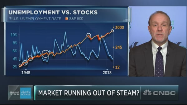 Unemployment is under 4% and that's a bad thing for stocks, Leuthold's Paulsen says
