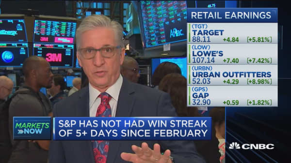 S&P has not had win streak of 5+ days since February