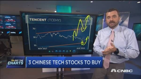 Chinese internet stocks getting slammed today, but one technician says there are 3 to buy right now
