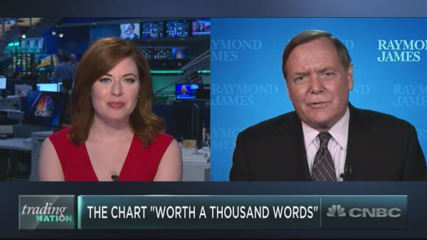 Here's the 'chart worth a thousand words,' according to market veteran Jeff Saut