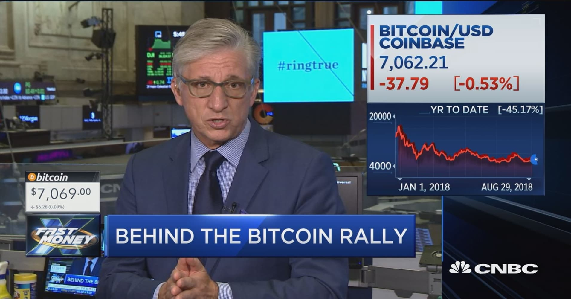 Behind the bitcoin rally