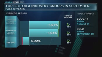 Top sector & industry groups in September