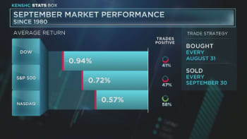 September market performance