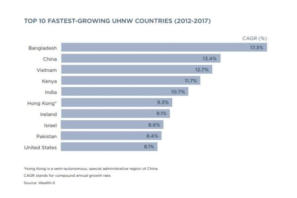 The world's top 10 fastest-growing ultra high net worth countries between 2012 and 2017.