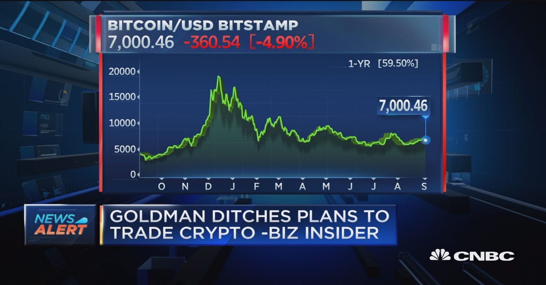 Goldman Sachs reportedly ditches plans to trade cryptocurrencies