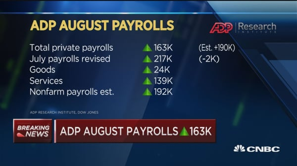ADP August payrolls up 163,000