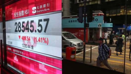 Pedestrians are reflected in a mirror next to a screen showing the closing figures for the Hang Seng Index in the Central district in Hong Kong on July 3, 2018.