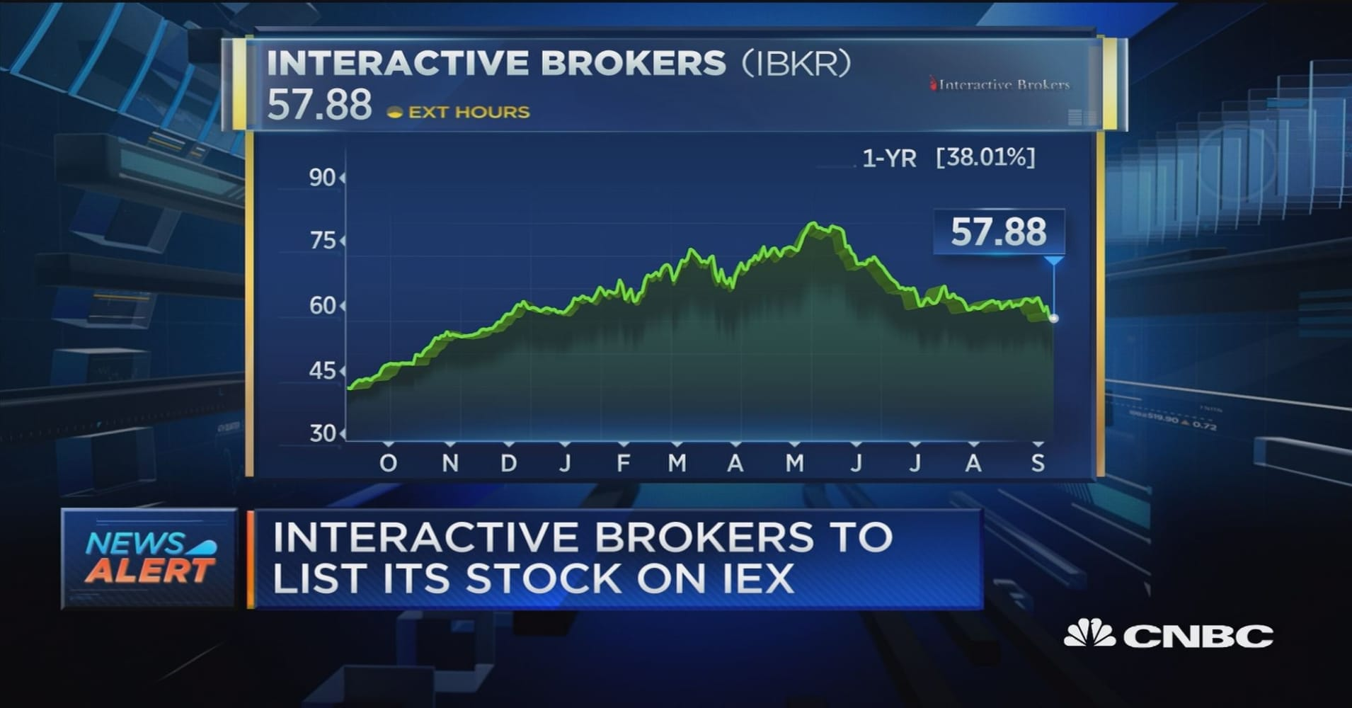 Interactive Brokers to list its stock on IEX